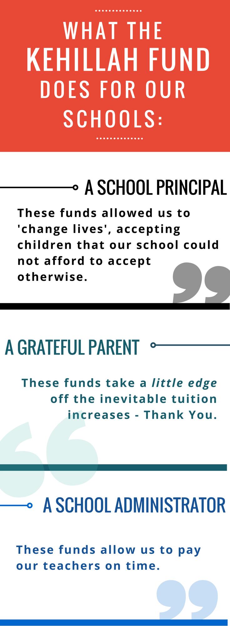 Jewish education donation